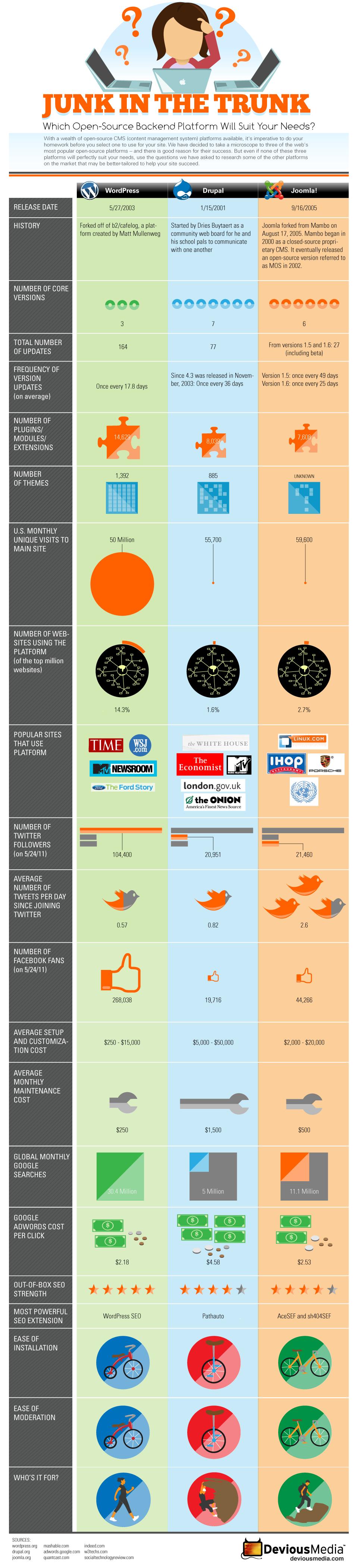 comparaison-wordpress-joomla-drupal